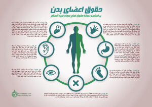 gilankhabar-human-body-rights-in-islam-by-rasalat-alhoghugh-imamsajad-infographic_th